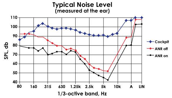 noise specs